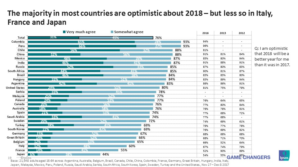 The majority in most countries are optimistic about 2018 – but less so in Italy, France and Japan