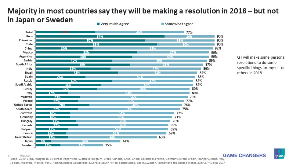Majority in most countries say they will be making a resolution in 2018 – but not in Japan or Sweden