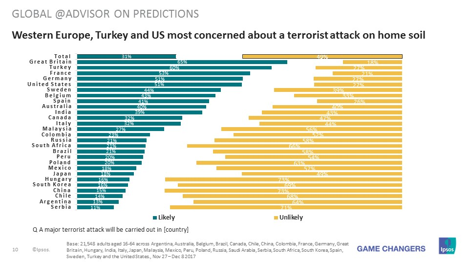 Western Europe, Turkey and US most concerned about a terrorist attack on home soil