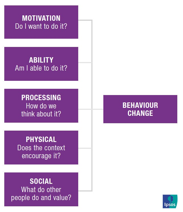 MAPPS | Motivation - Ability - Processing - Physical - Social | Ipsos