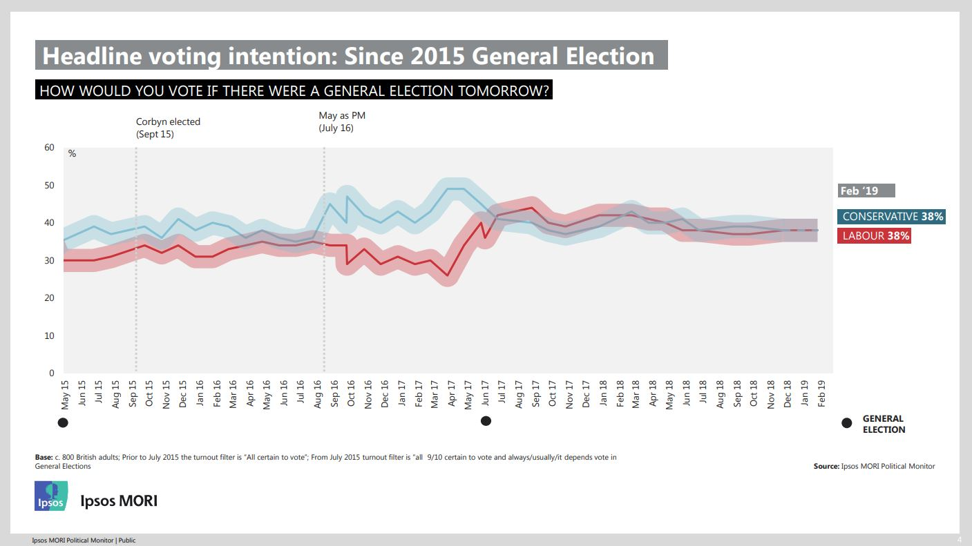 February 2019 voting intention