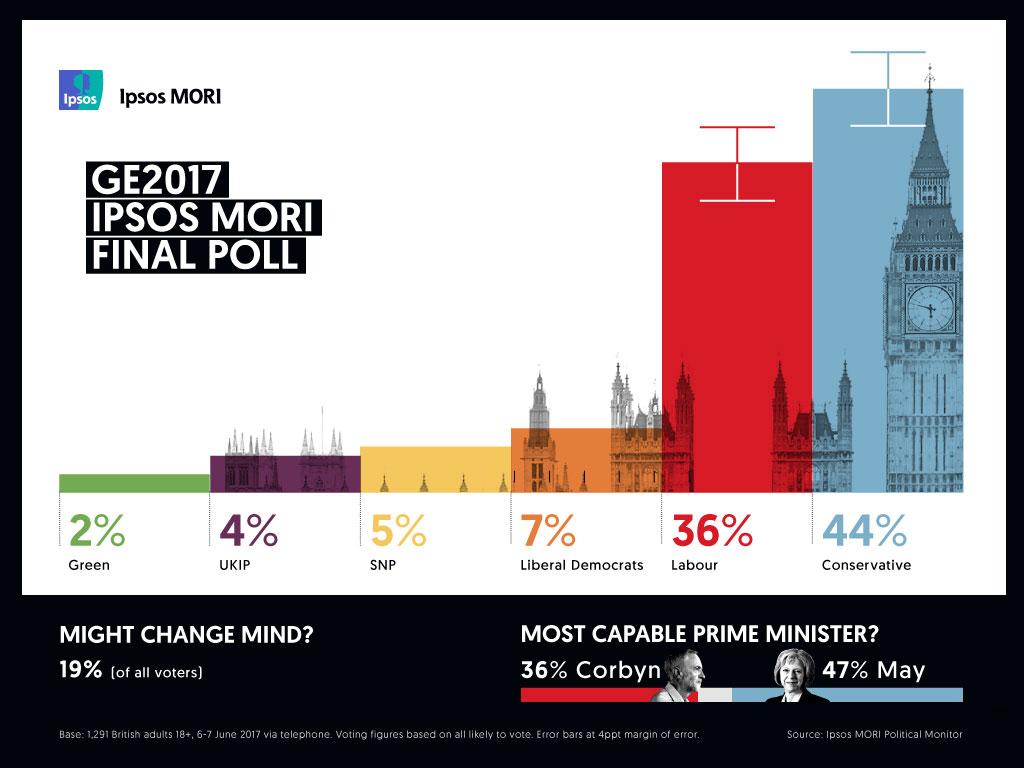 Ipsos MORI Infographic: Final General Election Poll 2017