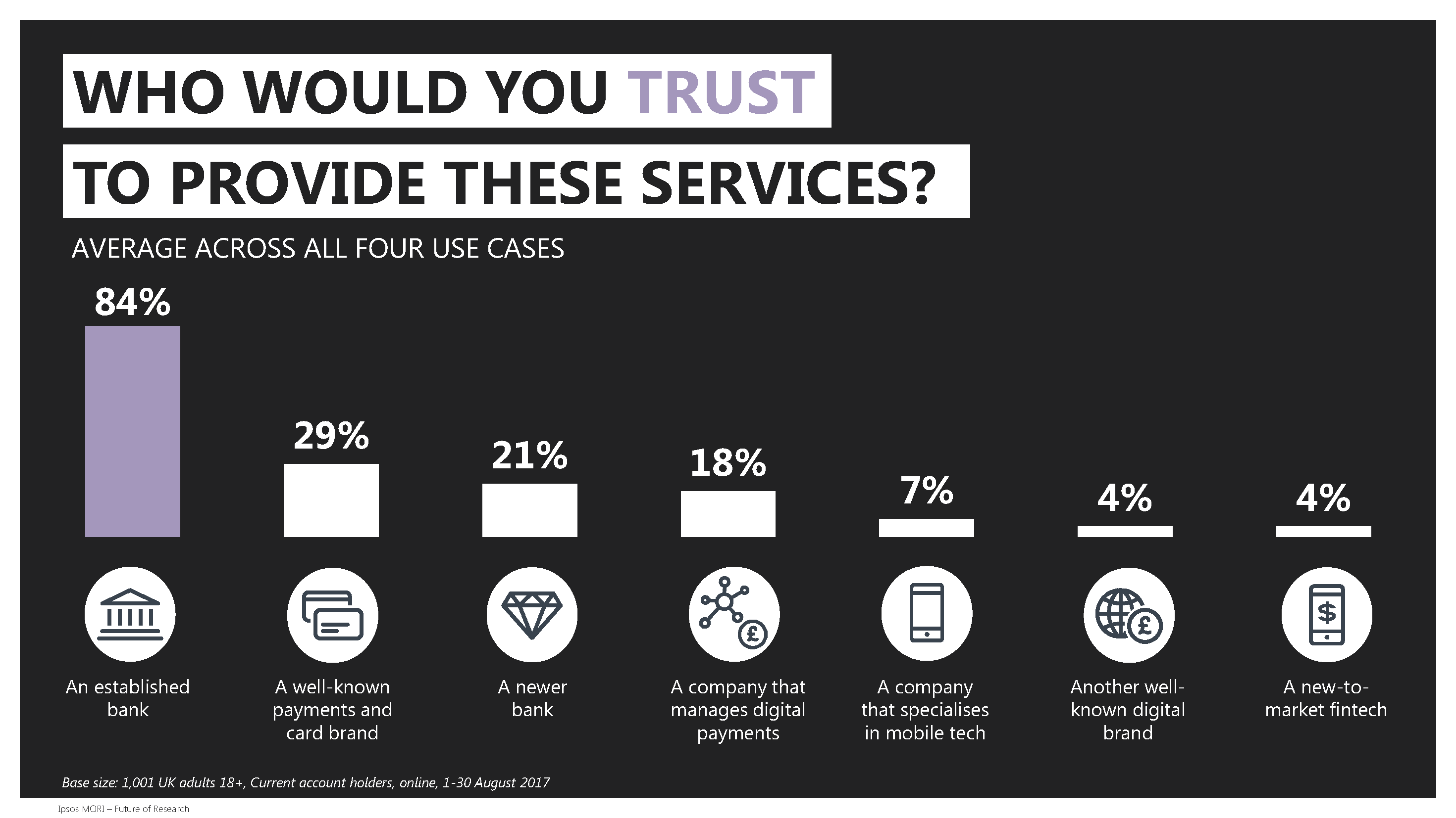 Who would you trust to provide these services?