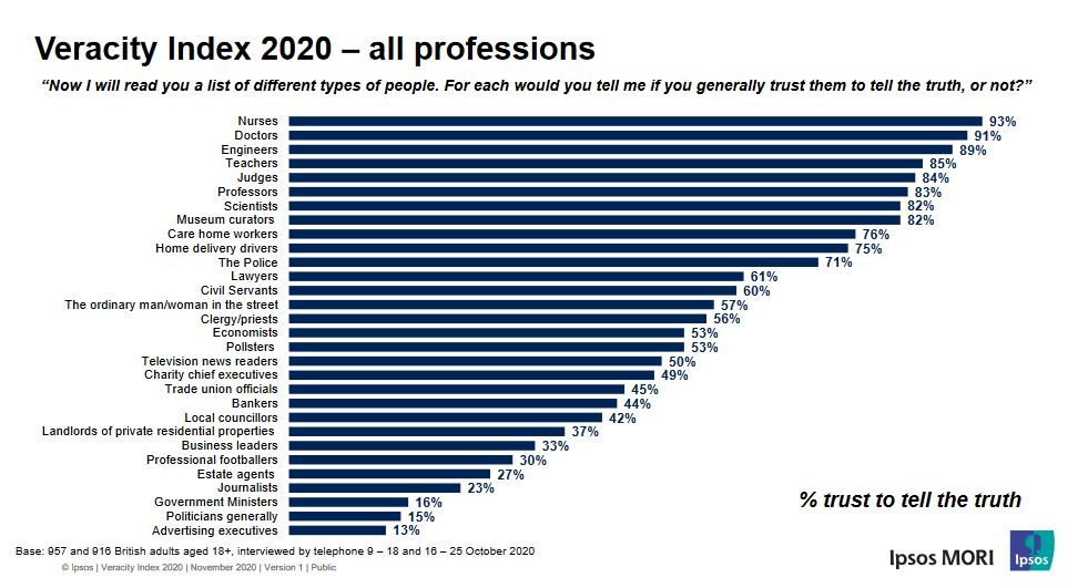Ipsos MORI Veracity Index - Trust in Professions - 2020