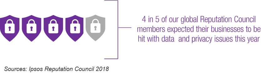 86% of our global Reputation Council members expected their businesses to be hit with data and privacy issues this year | Ipsos Reputation Council 2018