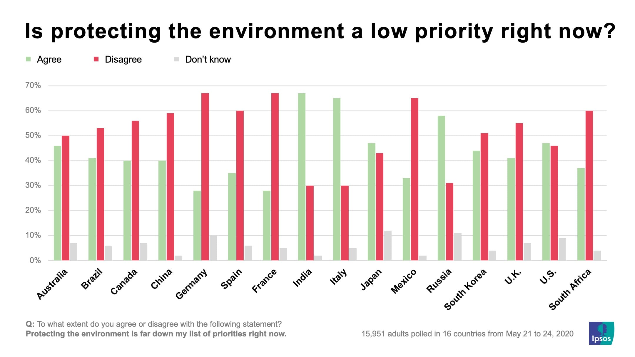 Is protecting the environment a low priority right now? | Ipsos