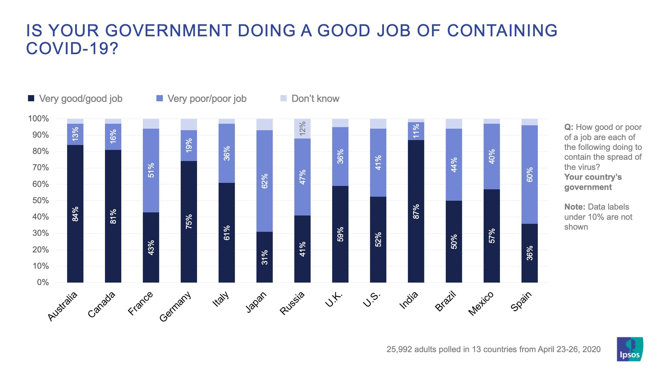 Is your government doing a good job of containing Covid-19? | Coronavirus | Ipsos | Global Advisor