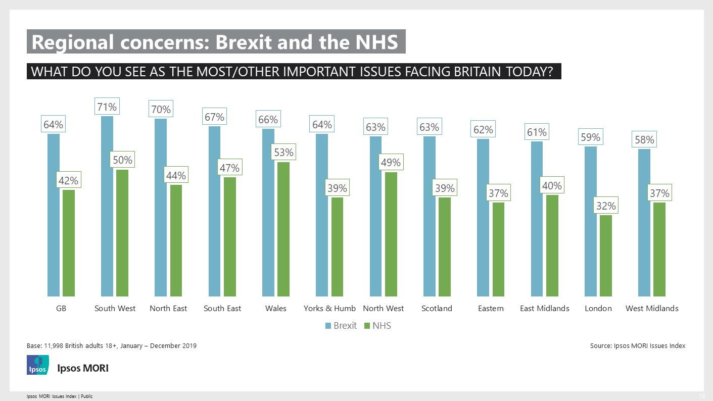Ipsos MORI Issues Index - 2019 Regional Concerns - Brexit and the NHS