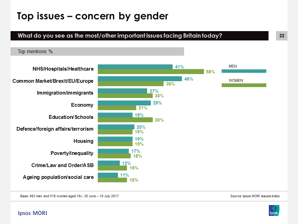 Ipsos MORI Issues Index July 2017: Concern by gender