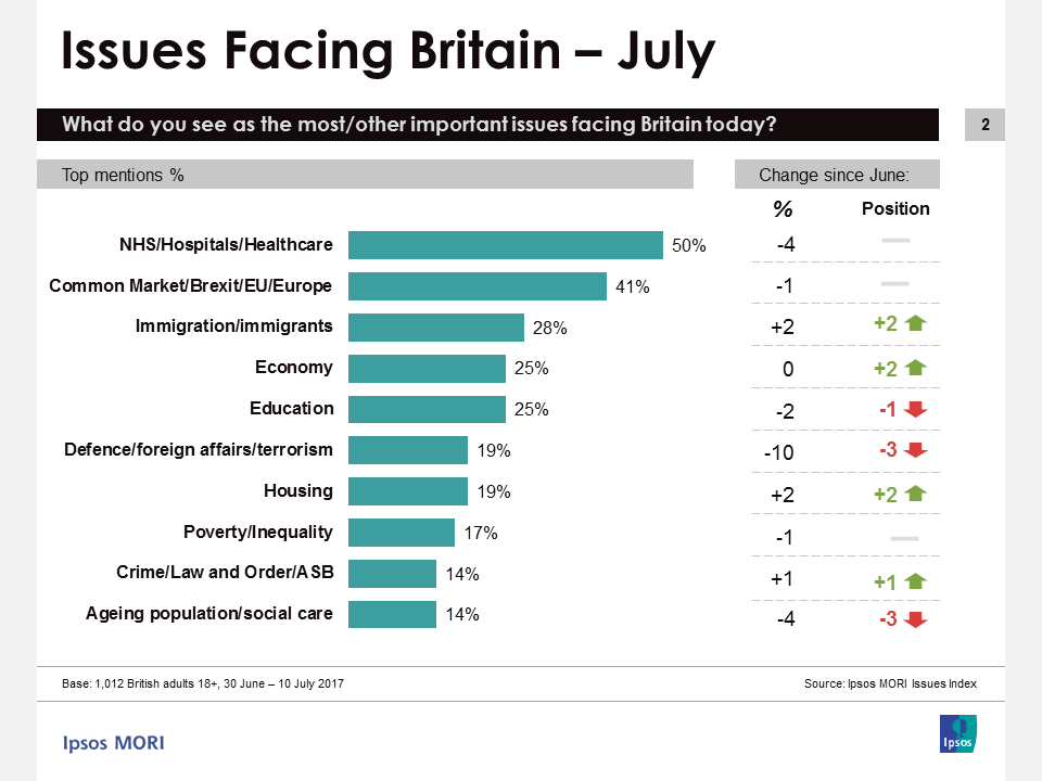 Ipsos MORI Issues Index July 2017