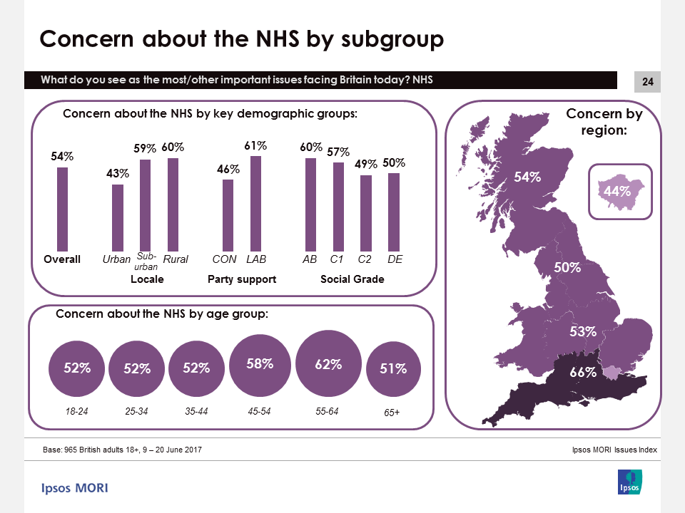 Ipsos MORI Issues Index June 2017: Concern about the NHS