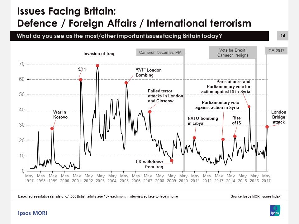 Ipsos MORI Issues Index June 2017 - Defence / Terrorism