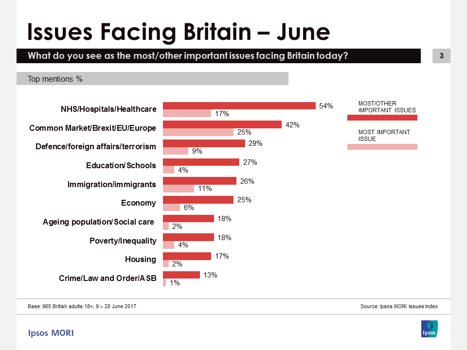 Ipsos MORI Issues Index June 2017