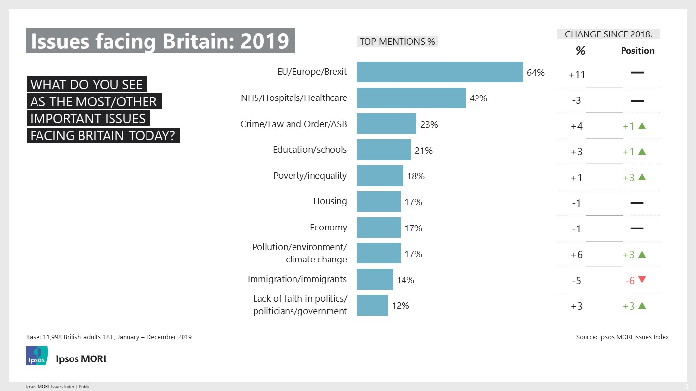 Ipsos MORI Issues Index - Issues Facing Britain in 2019