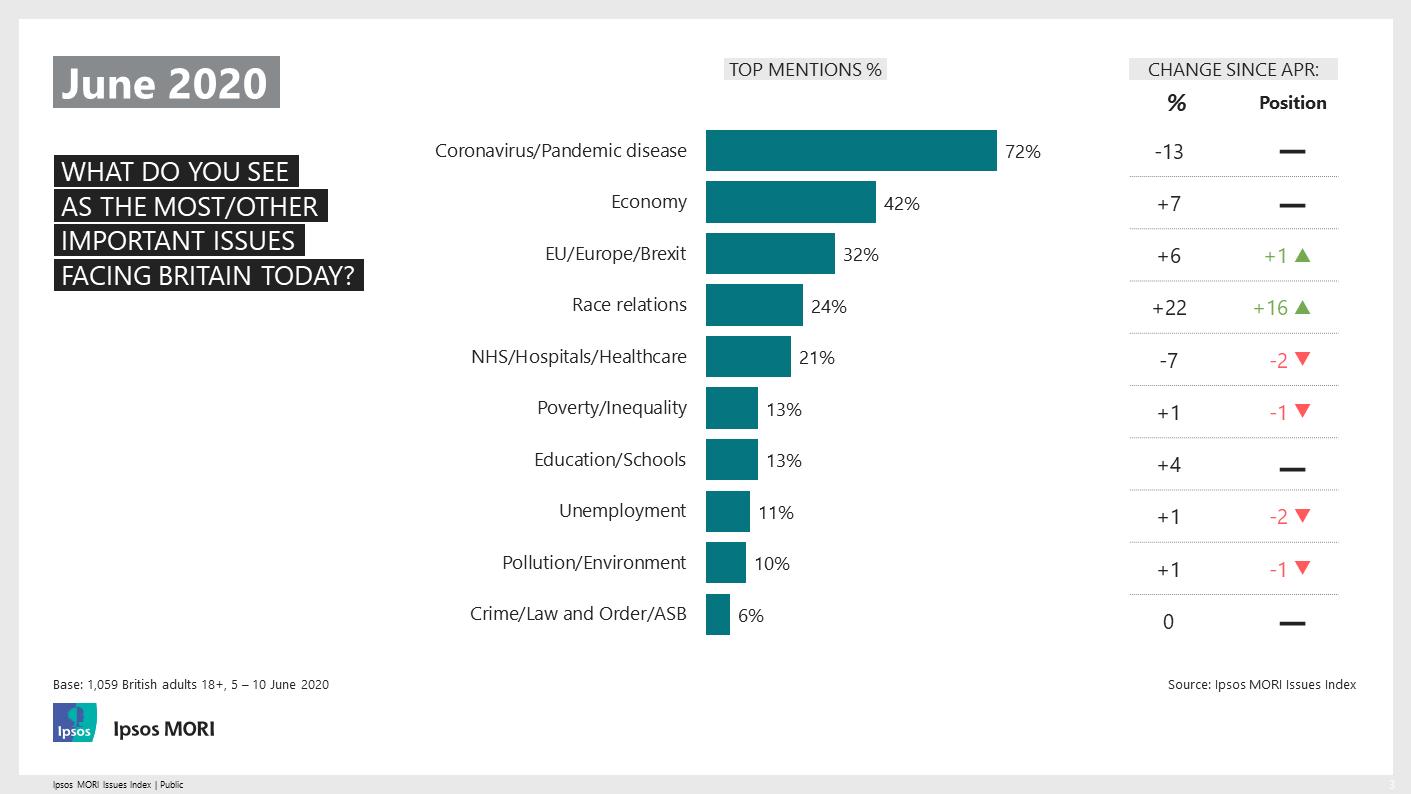 Ipsos MORI Issues Index: June 2020