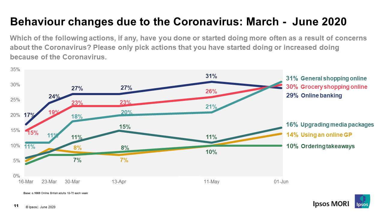Coronavirus Data Trends – Britons' concern for the country continues to decline