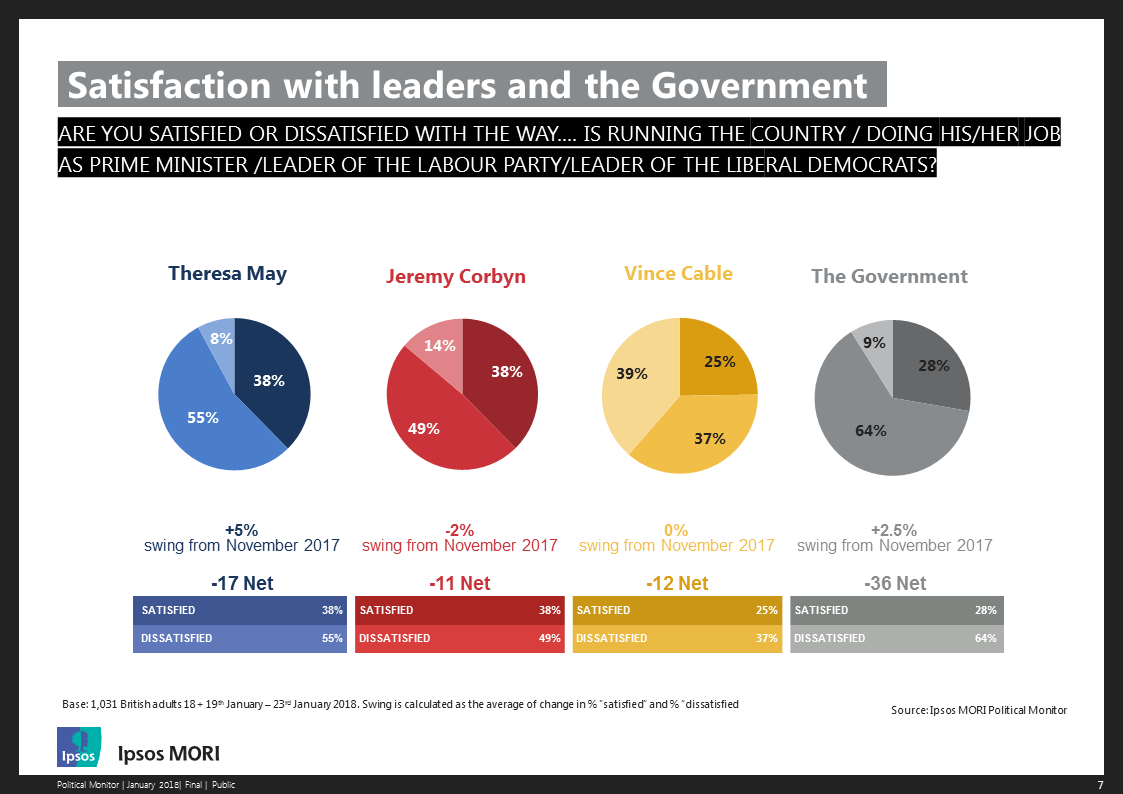 Satisfaction with leaders and government