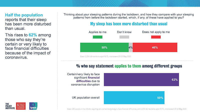 My sleep has been more disturbed than usual - Ipsos MORI / King's College London