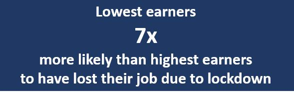 Lowest earners 7 times  more likely than highest earners to have lost their job due to lockdown