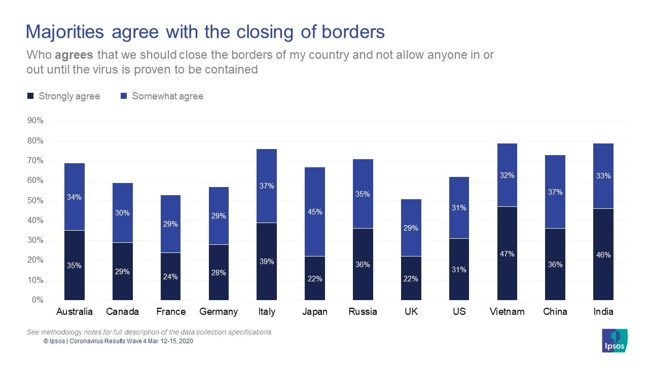 Majorities agree with the closing of borders | COVID-19 | Coronavirus | Ipsos