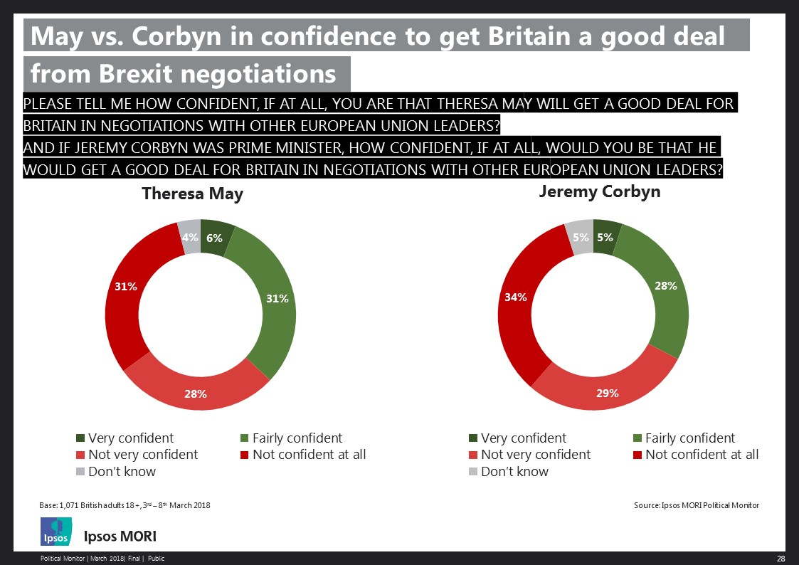 May vs. Corbyn in confidence to get Britain a good deal from Brexit negotiations