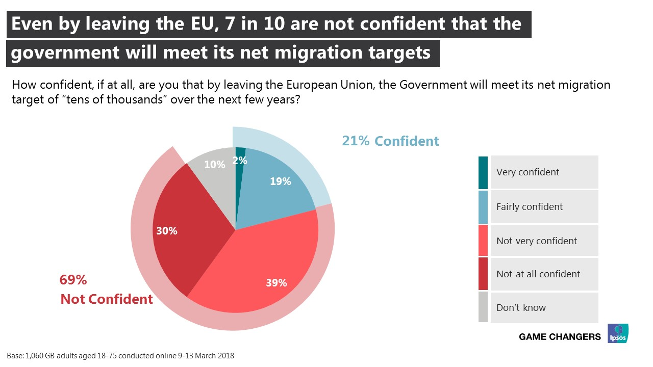 "How confident, if at all, are you that by leaving the European Union, the Government will meet its net migration target of ""tens of thousands"" over the next few years?"