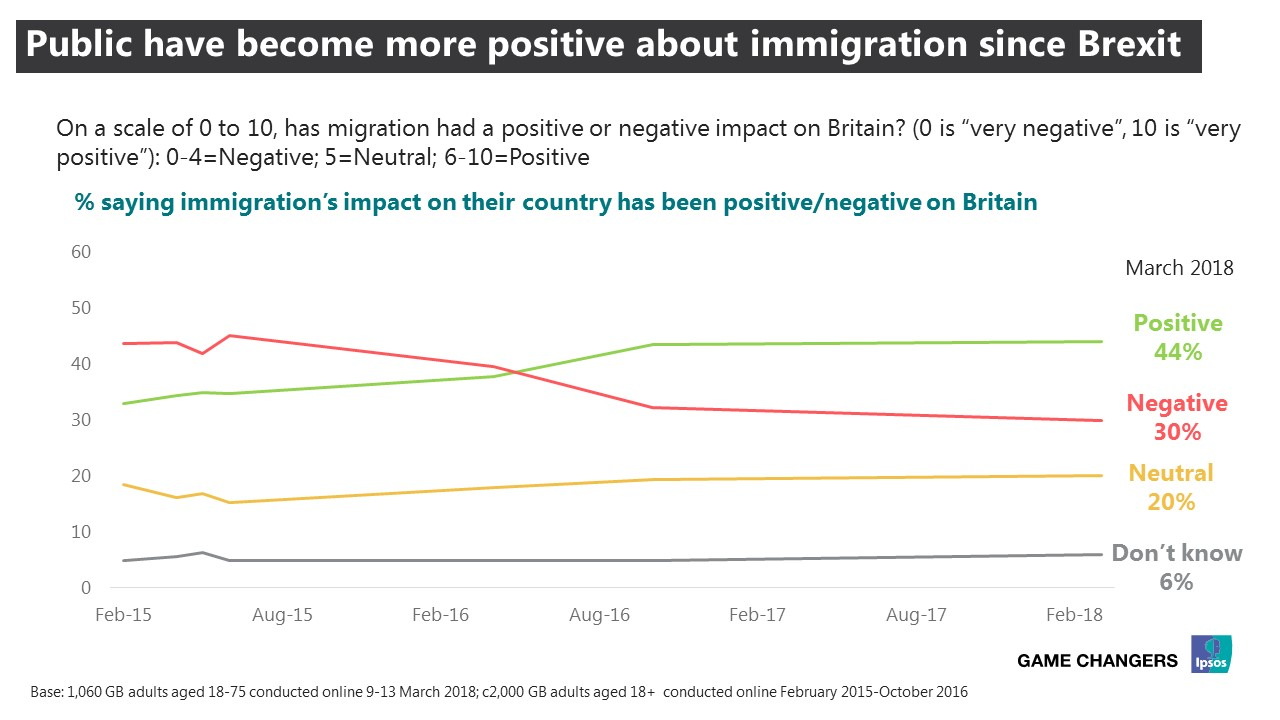 Public have become more positive about immigration since Brexit