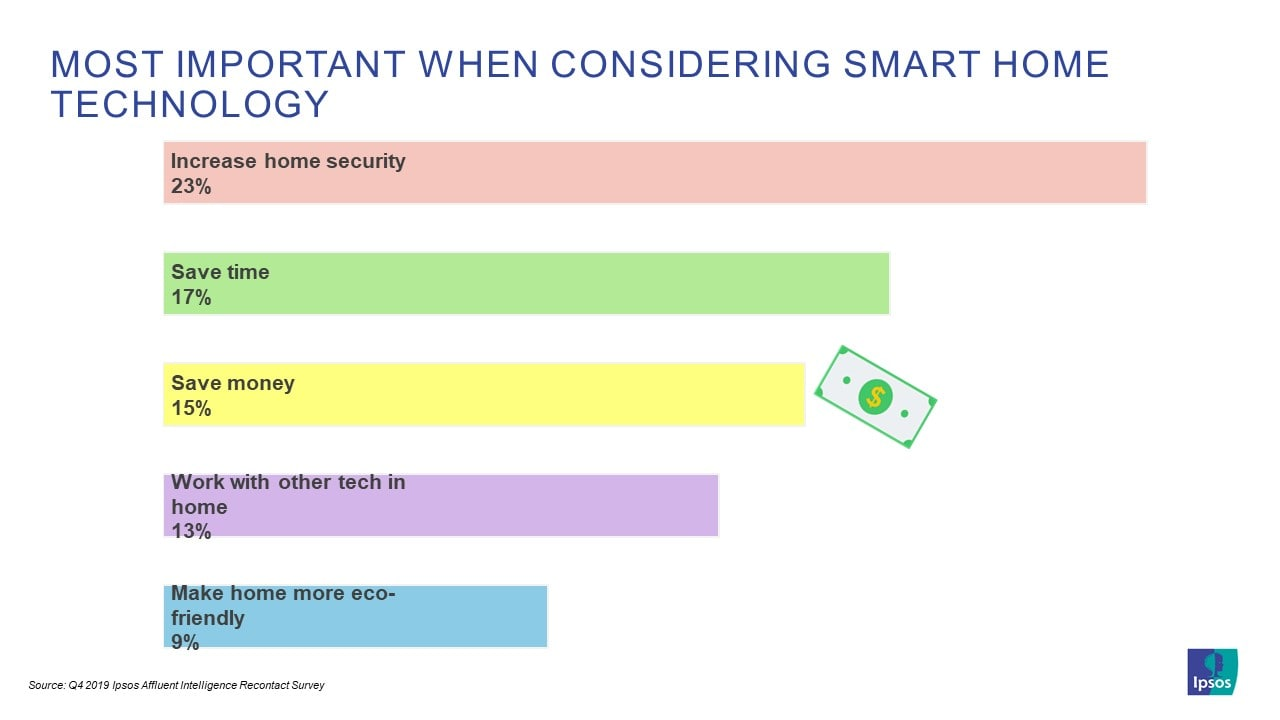 Most Important When Considering Smart Home Technology | Ipsos | Affluent Survey