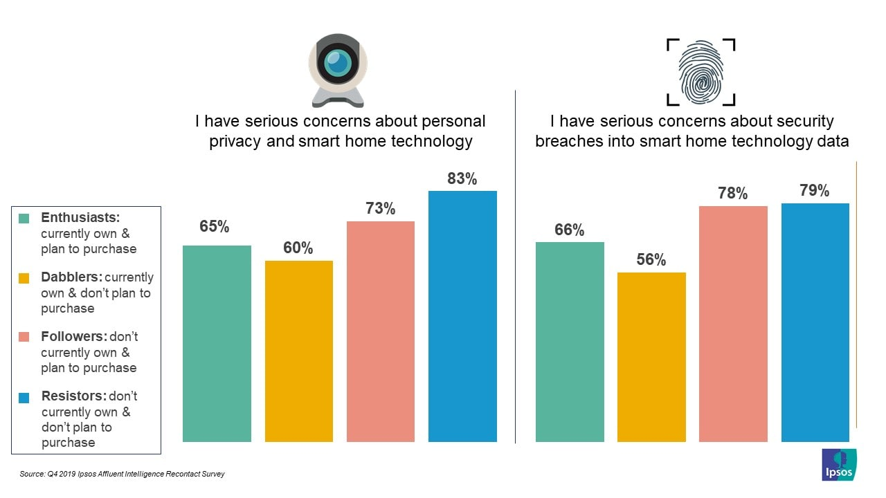 NA affluents concerns about personal privacy and smart home technology and security breaches into smart home technology data | Affluent Survey | Ipsos