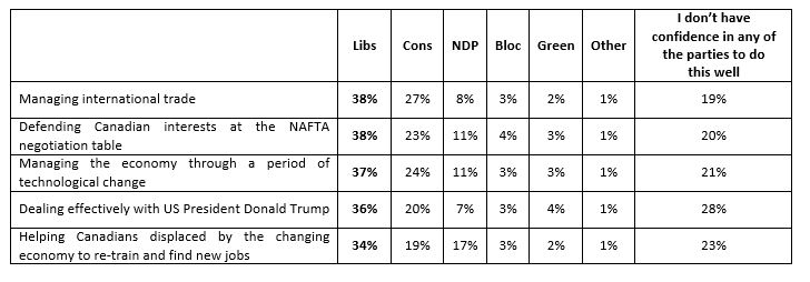 The chart below demonstrates what party Canadians believe would do the best job with various areas related to the economy and trade.
