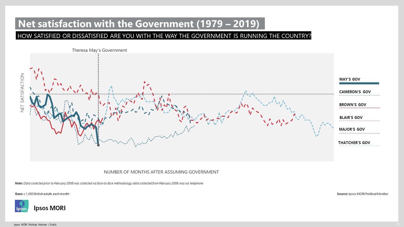 Net satisfaction with the Government (1979 – 2019)