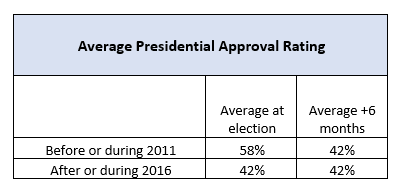 Average Presidential Approval Rating