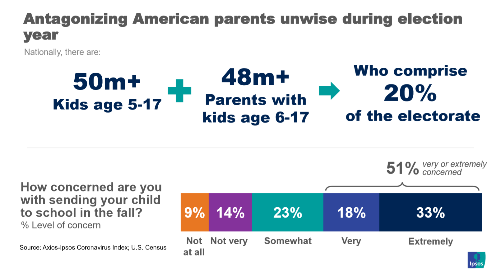 Parents and the electorate