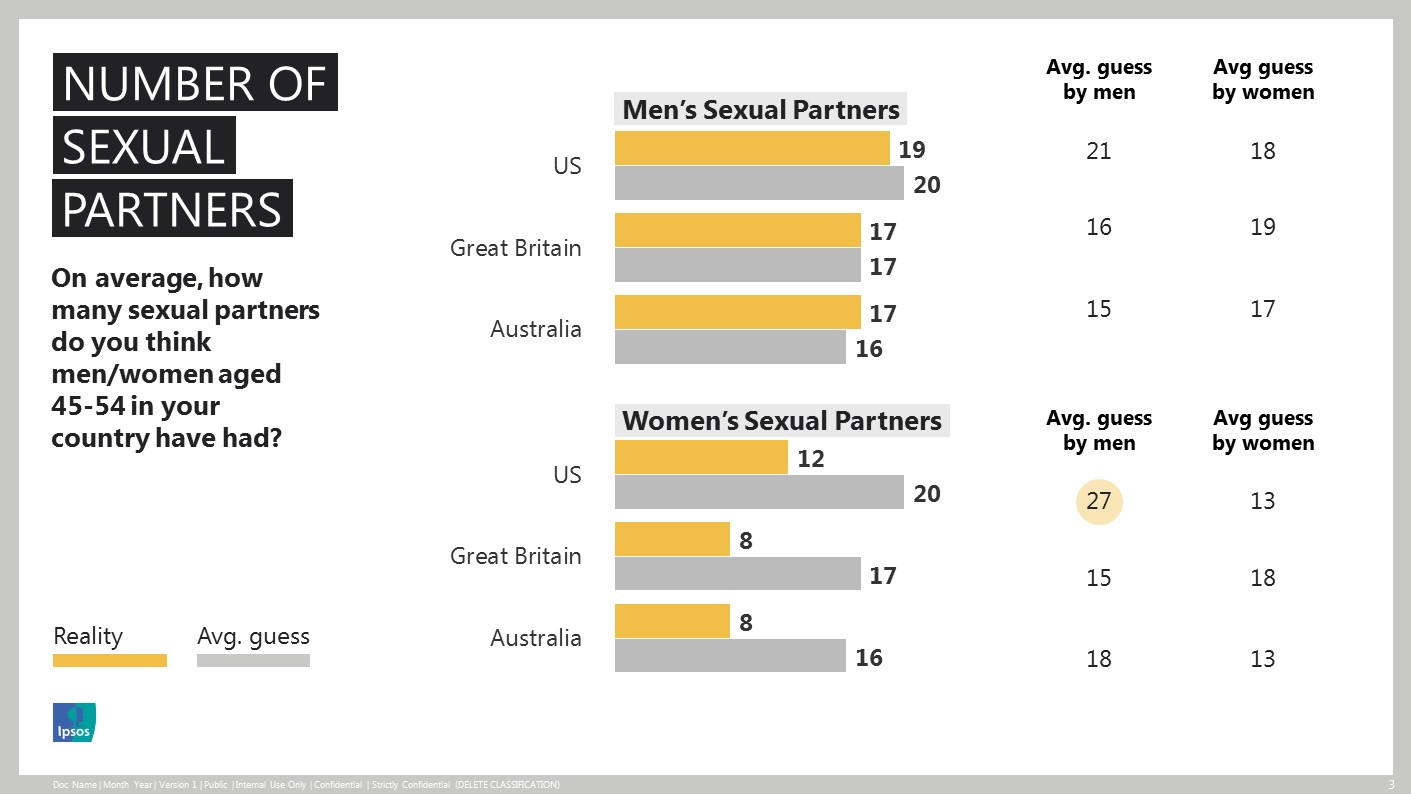 Average Number Of Sex Partners