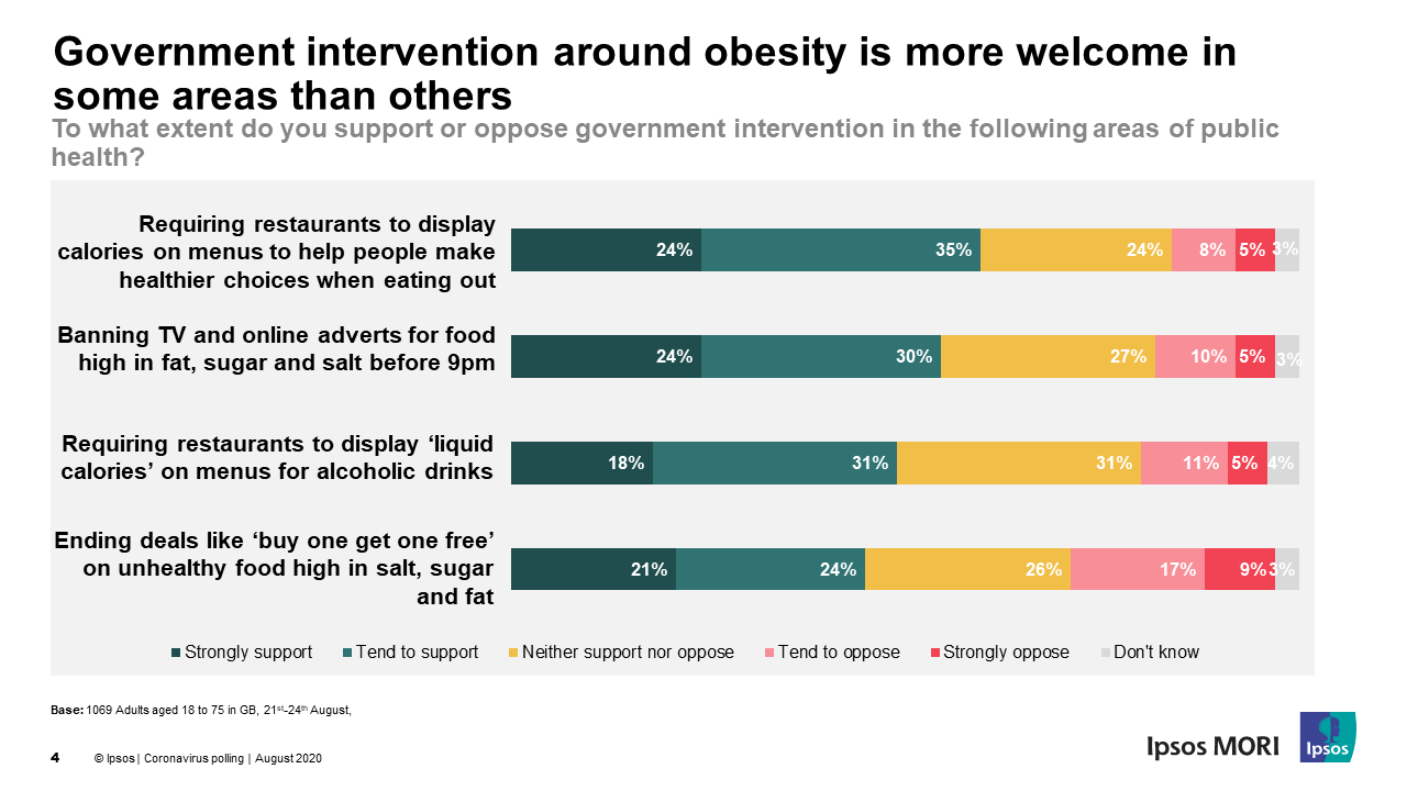 Government intervention around obesity is more welcome in some areas than others