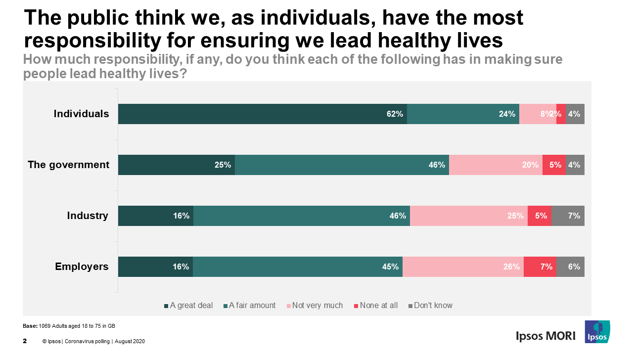 The public think we, as individuals, have the most responsibility for ensuring we lead healthy lives