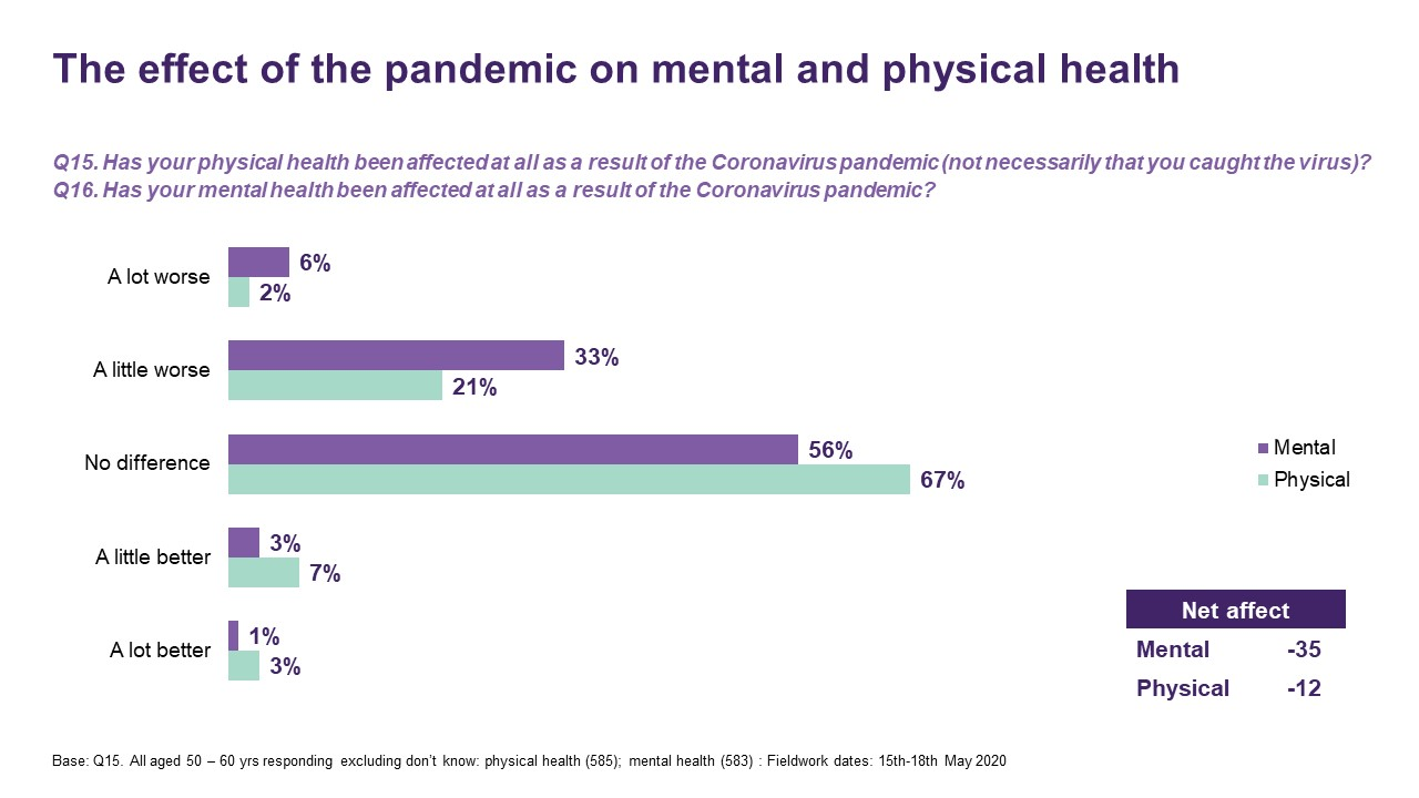 The effect of the pandemic on mental and physical health