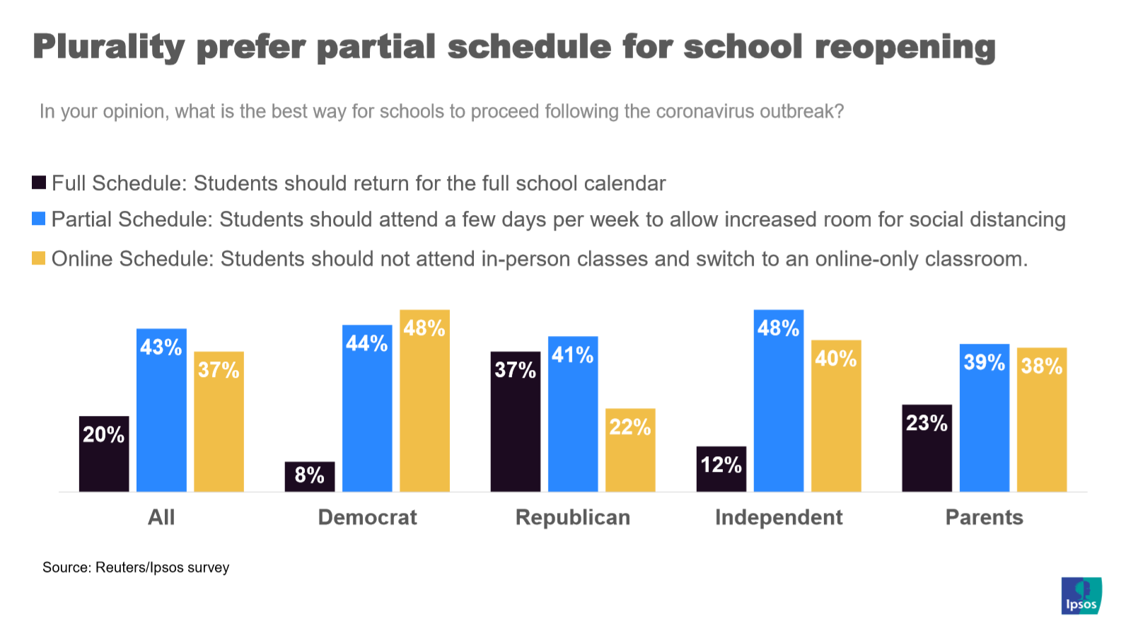 Parents prefer partial reopening