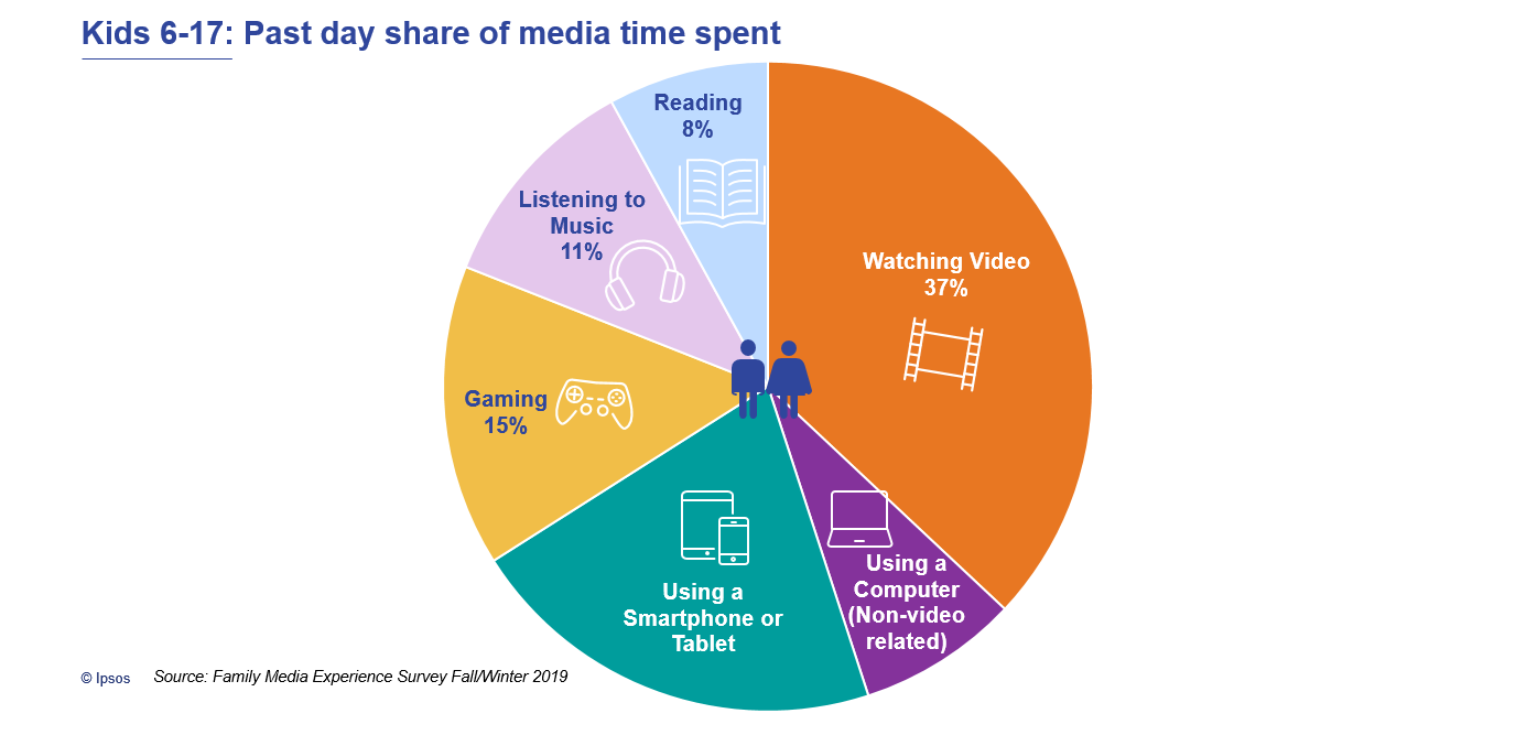 Kids 6-17: Past day share of media time spent | Families and the Media | Ipsos
