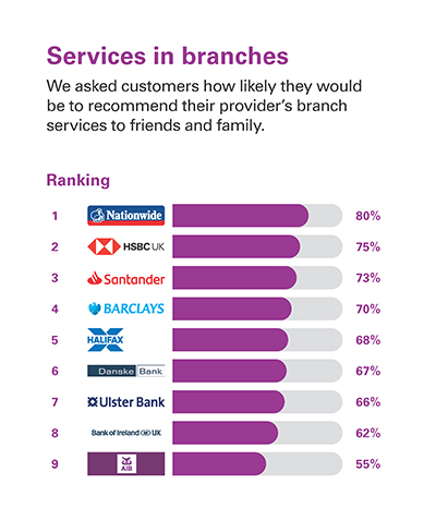 Services in branches  We asked customers how likely they would be to recommend their provider's branch services to friends and family.