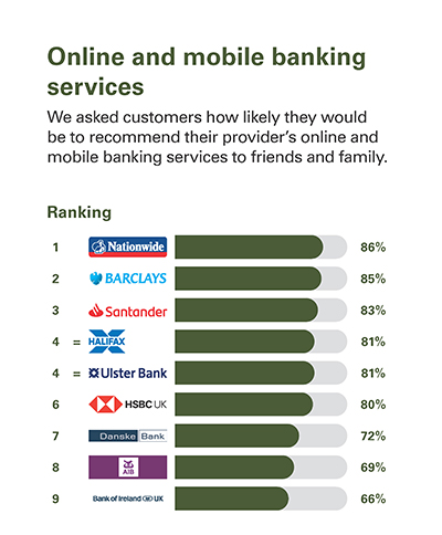 Online and mobile banking services  We asked customers how likely they would be to recommend their provider's online and mobile banking services to friends and family.