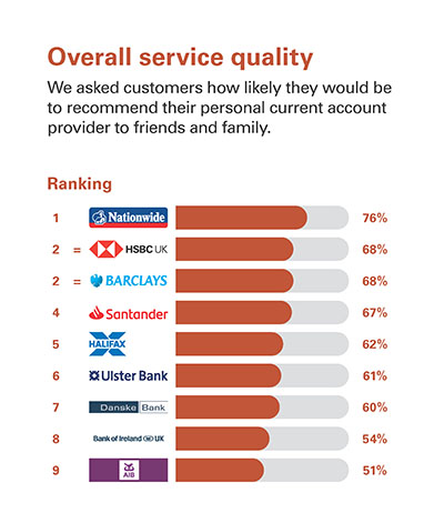 Overall service quality  We asked customers how likely they would be to recommend their personal current account provider to friends and family.