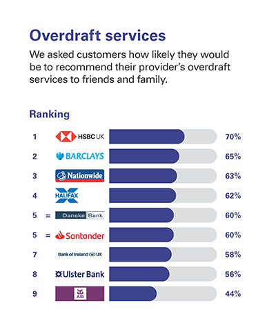 Overdraft services  We asked customers how likely they would be to recommend their provider's overdraft services to friends and family.