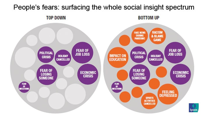 People's fears: surfacing the whole social insight spectrum | Ipsos