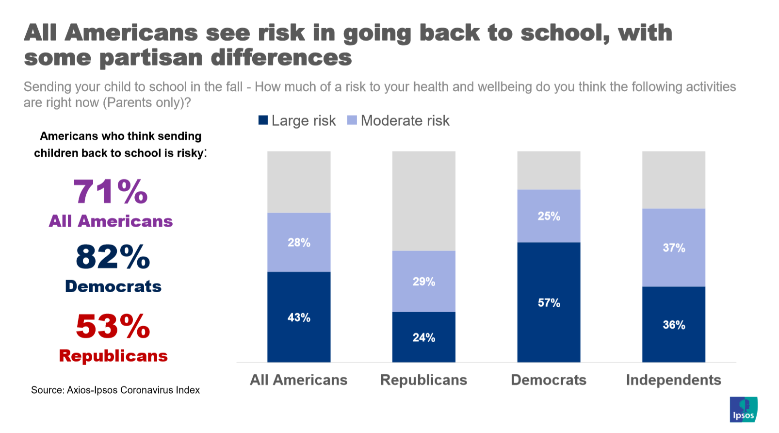 Perceived risk of sending kids back to school