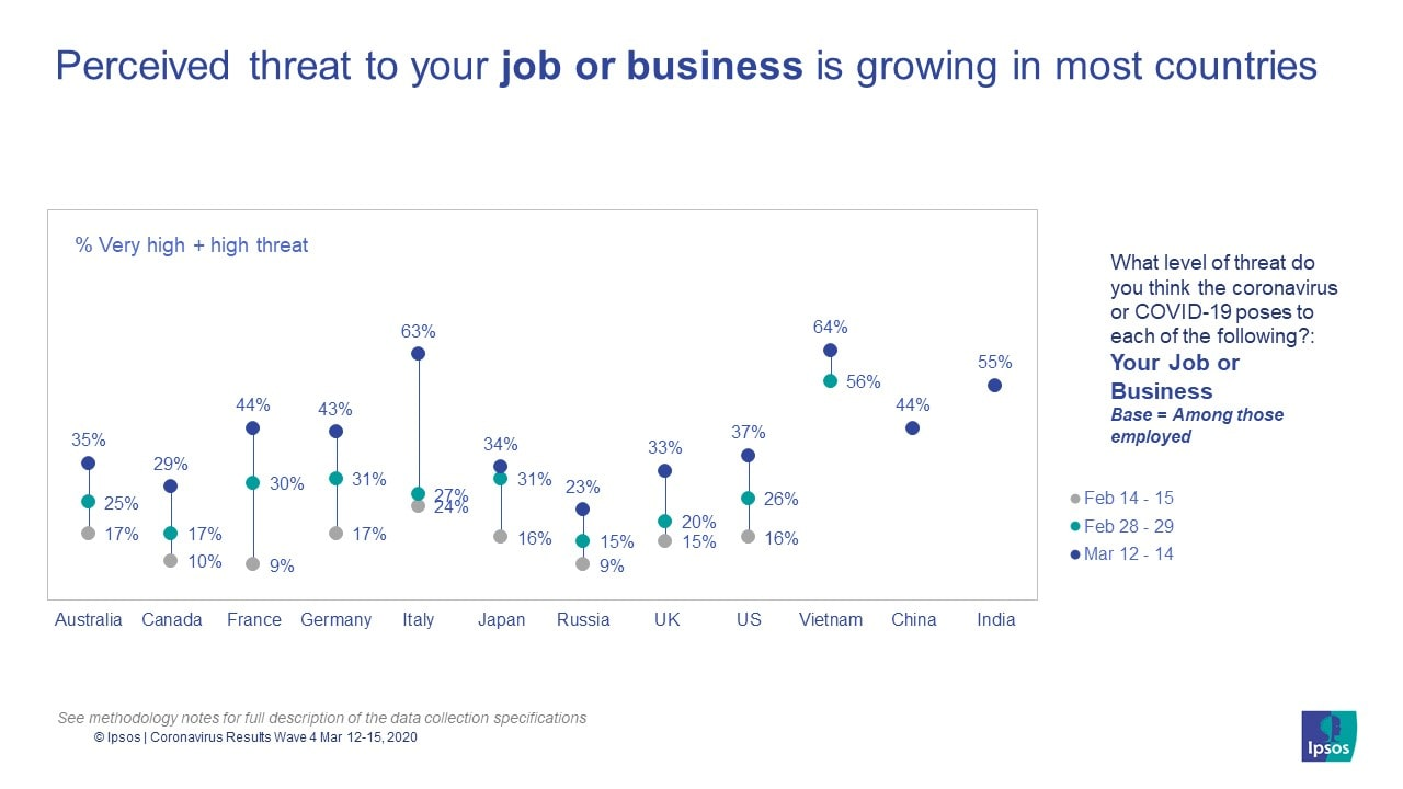 Perceived threat to your job or business is growing in most countries | COVID-19 | Coronavirus | Ipsos