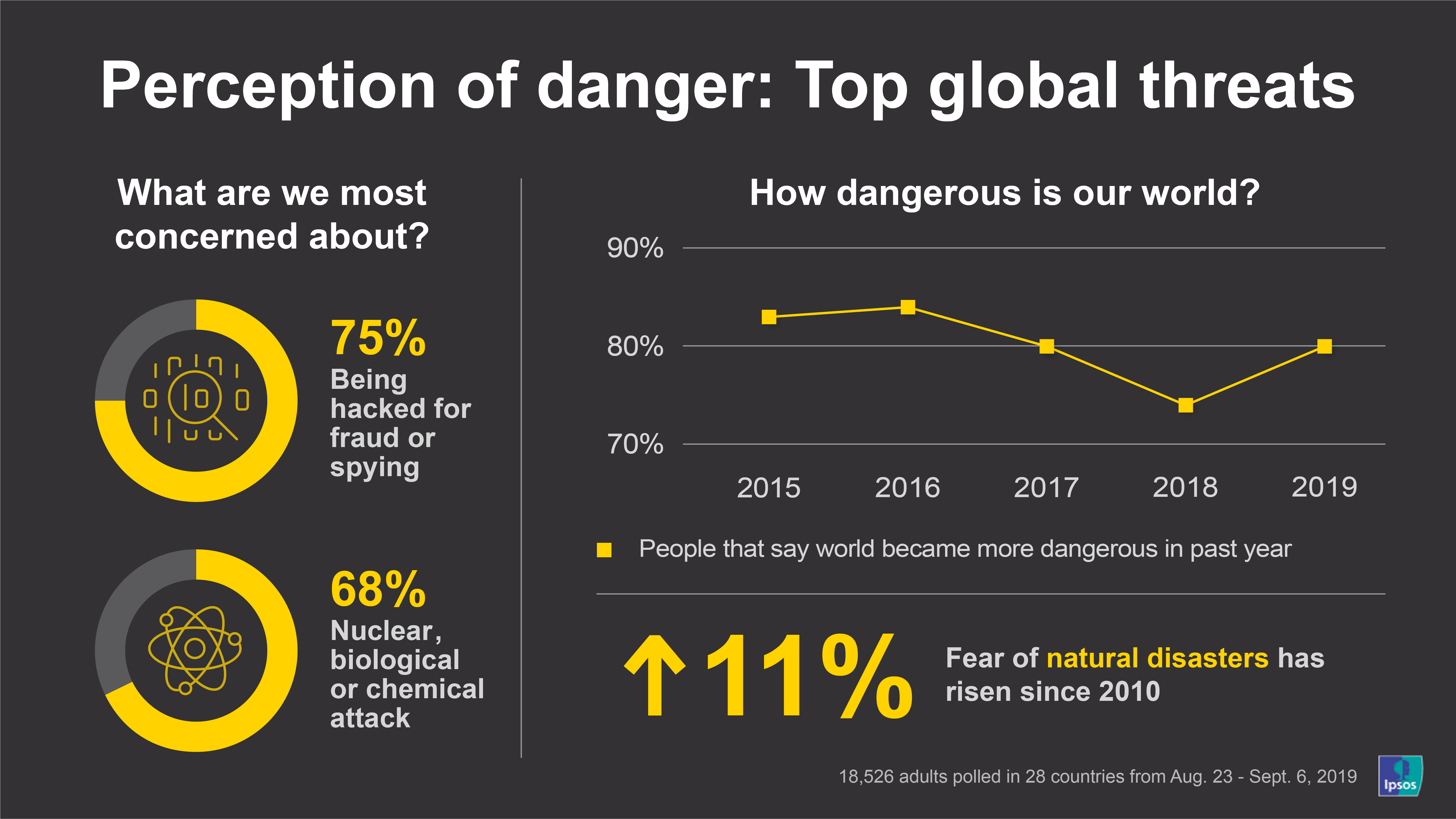 Perception of danger: top global threats | Ipsos | Global Advisor