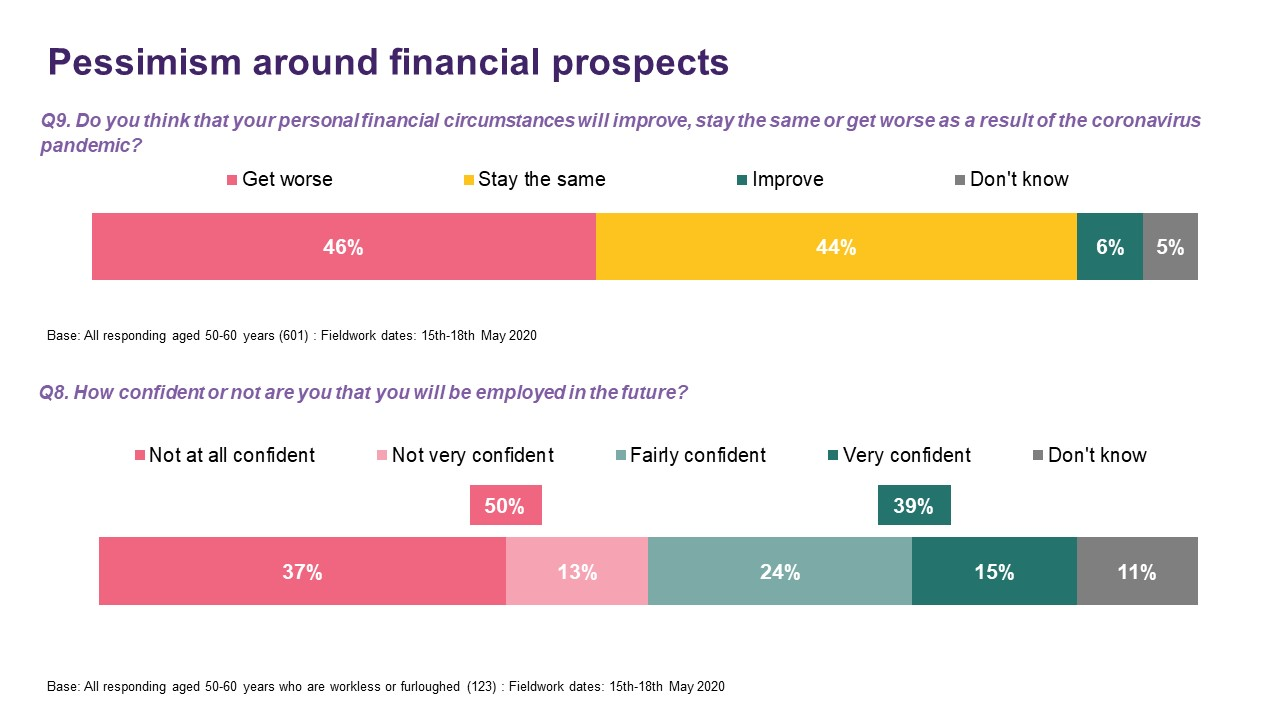 Pessimism around financial prospects - Ipsos MORI