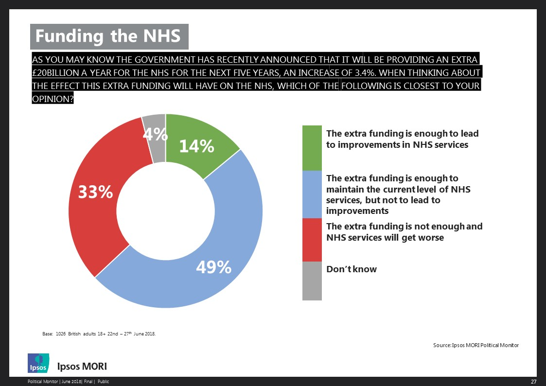 Consequences of new funding for the NHS
