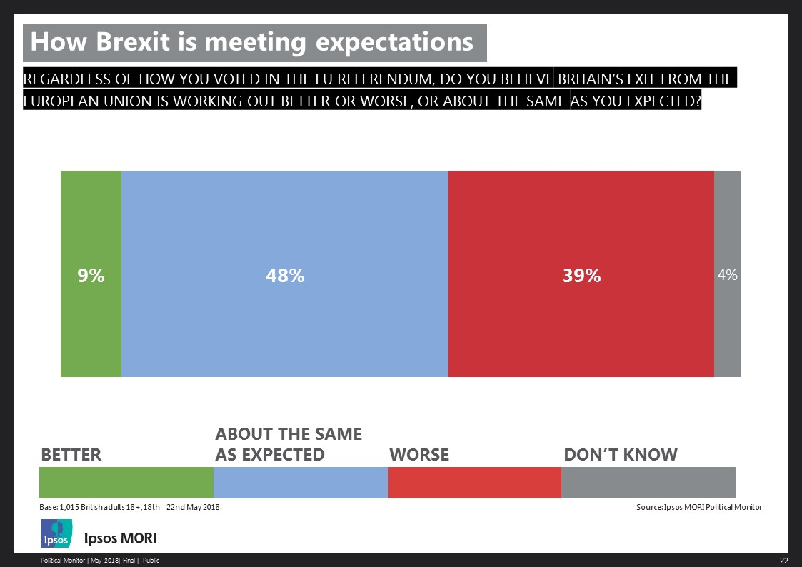 How Brexit is meeting expectations